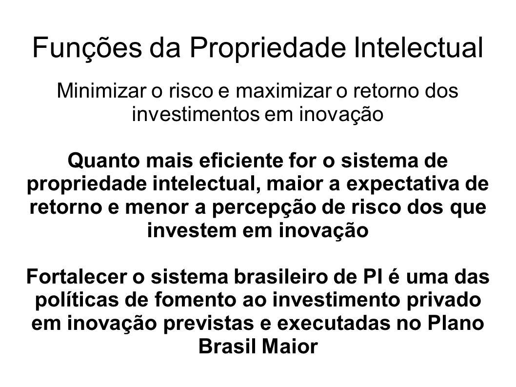 Funções da Propriedade Intelectual Minimizar o risco e maximizar o retorno dos investimentos em inovação Quanto mais eficiente for o sistema de propri