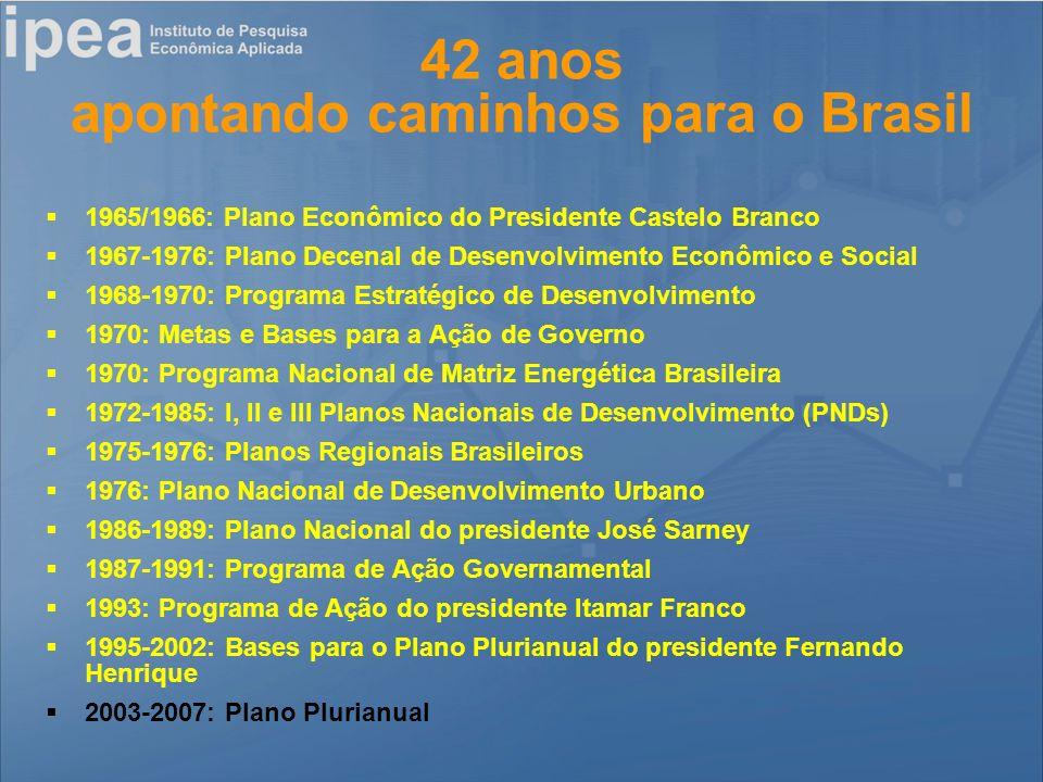 42 anos apontando caminhos para o Brasil 1965/1966: Plano Econômico do Presidente Castelo Branco 1967-1976: Plano Decenal de Desenvolvimento Econômico e Social 1968-1970: Programa Estratégico de Desenvolvimento 1970: Metas e Bases para a Ação de Governo 1970: Programa Nacional de Matriz Energética Brasileira 1972-1985: I, II e III Planos Nacionais de Desenvolvimento (PNDs) 1975-1976: Planos Regionais Brasileiros 1976: Plano Nacional de Desenvolvimento Urbano 1986-1989: Plano Nacional do presidente José Sarney 1987-1991: Programa de Ação Governamental 1993: Programa de Ação do presidente Itamar Franco 1995-2002: Bases para o Plano Plurianual do presidente Fernando Henrique 2003-2007: Plano Plurianual