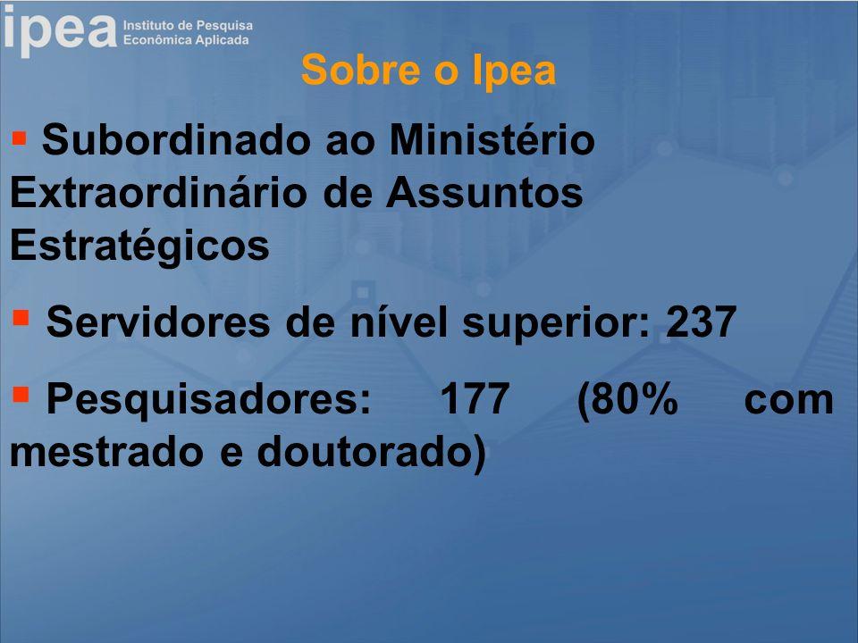 Sobre o Ipea Subordinado ao Ministério Extraordinário de Assuntos Estratégicos Servidores de nível superior: 237 Pesquisadores: 177 (80% com mestrado e doutorado)