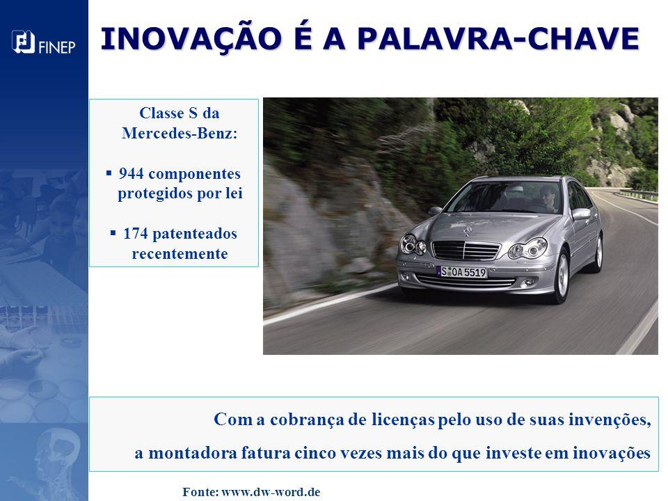 INOVAÇÃO É A PALAVRA-CHAVE Classe S da Mercedes-Benz: 944 componentes protegidos por lei 174 patenteados recentemente Com a cobrança de licenças pelo