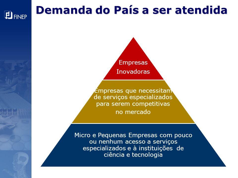 Demanda do País a ser atendida Empresas Inovadoras Empresas que necessitam de serviços especializados para serem competitivas no mercado Micro e Peque