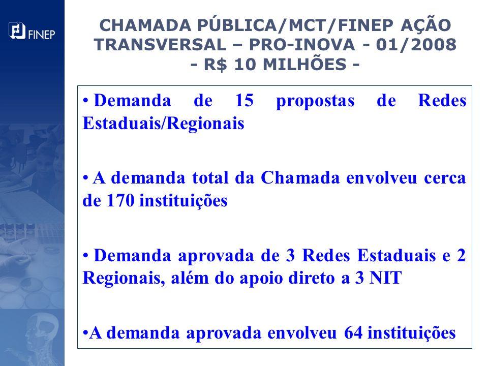 CHAMADA PÚBLICA/MCT/FINEP AÇÃO TRANSVERSAL – PRO-INOVA - 01/2008 - R$ 10 MILHÕES - Demanda de 15 propostas de Redes Estaduais/Regionais A demanda tota