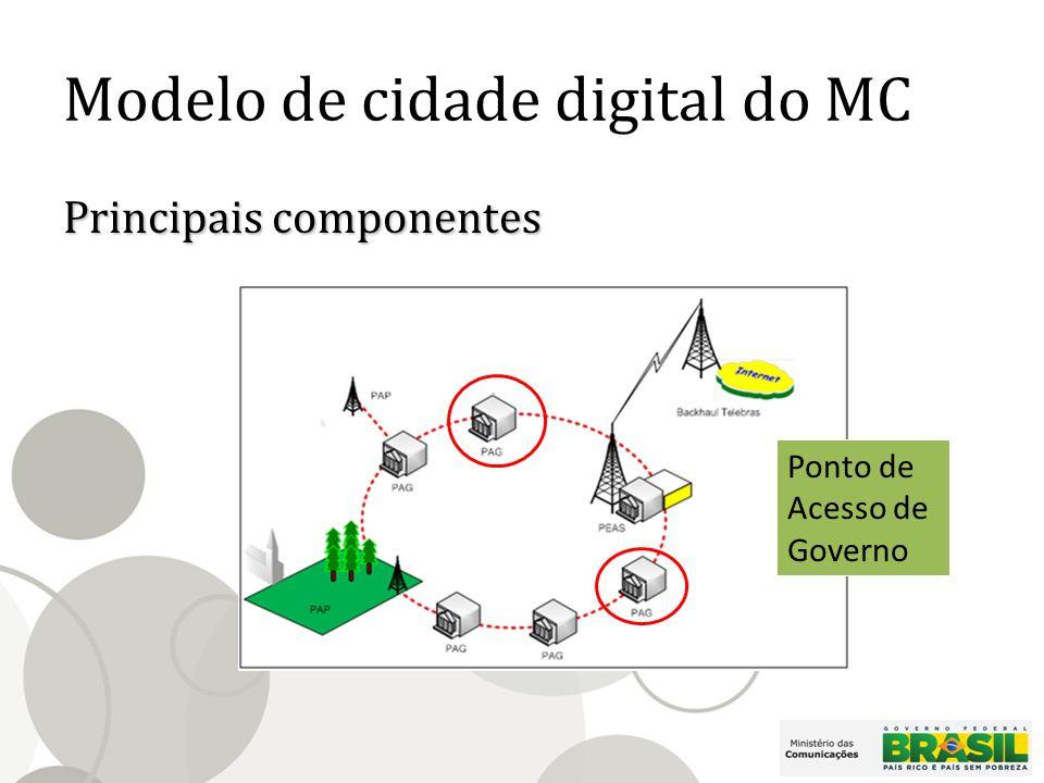 Modelo de cidade digital do MC Principais componentes Ponto de Acesso de Governo