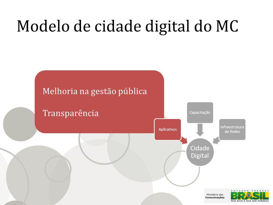 Modelo de cidade digital do MC Melhoria na gestão pública Transparência