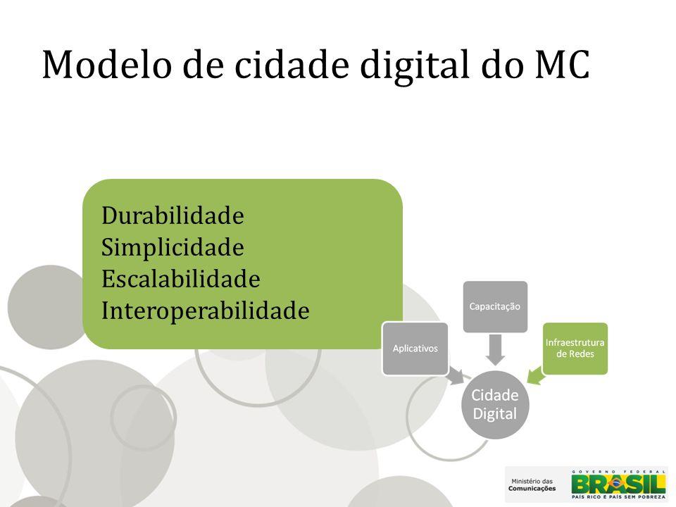 Modelo de cidade digital do MC Durabilidade Simplicidade Escalabilidade Interoperabilidade