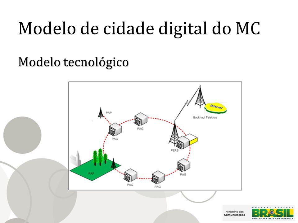 Modelo de cidade digital do MC Principais componentes Ponto de Acesso Público