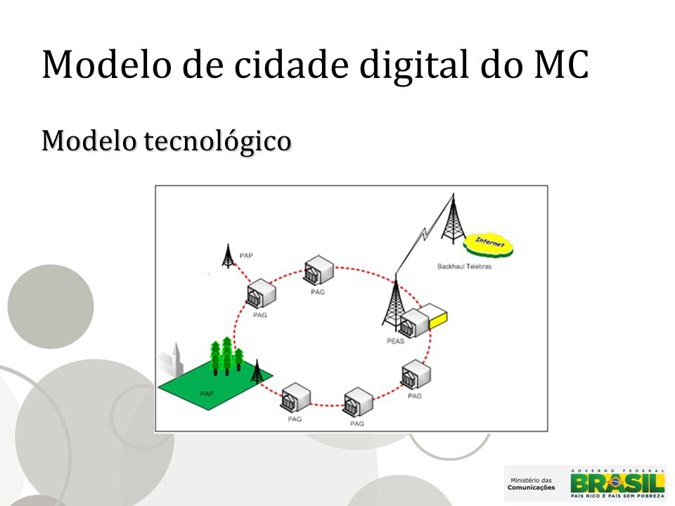 Modelo de cidade digital do MC Modelo tecnológico