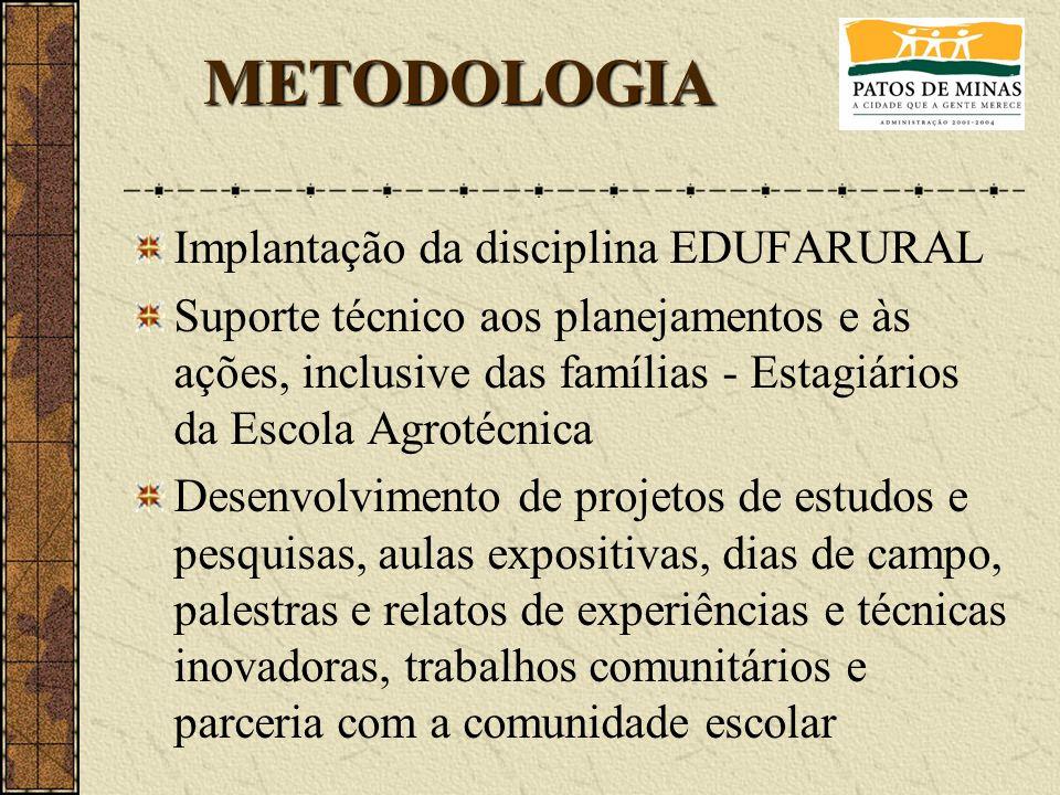 Implantação da disciplina EDUFARURAL Suporte técnico aos planejamentos e às ações, inclusive das famílias - Estagiários da Escola Agrotécnica Desenvol