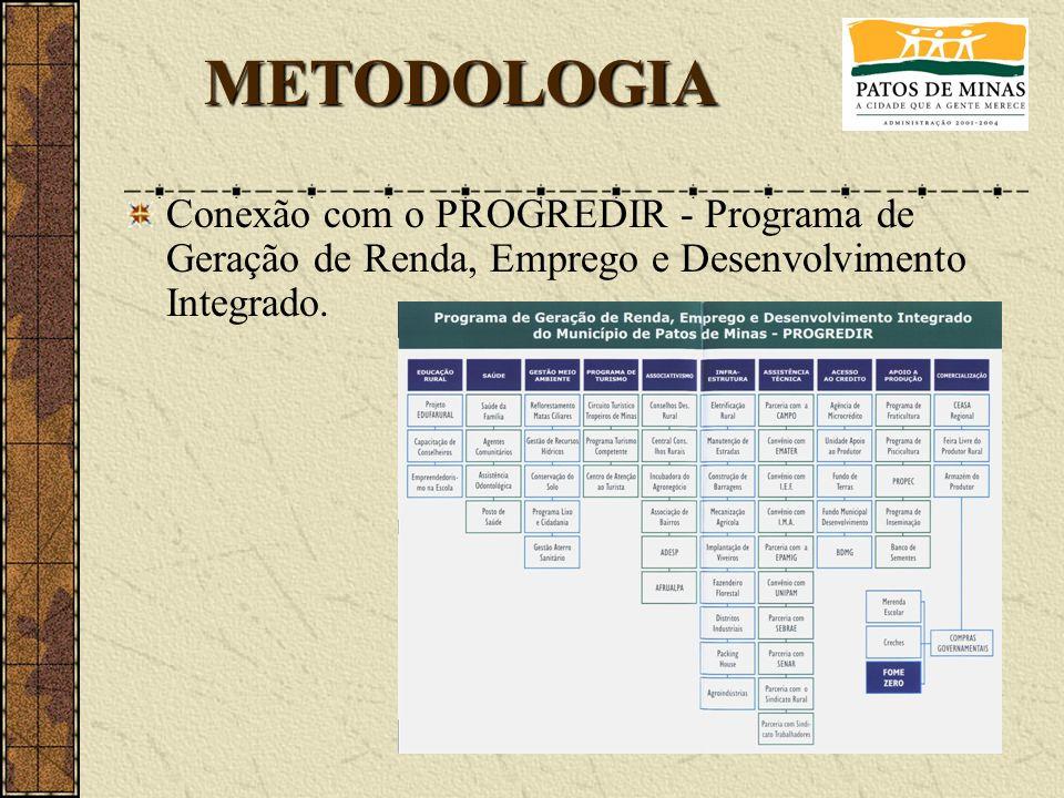 Conexão com o PROGREDIR - Programa de Geração de Renda, Emprego e Desenvolvimento Integrado. METODOLOGIA