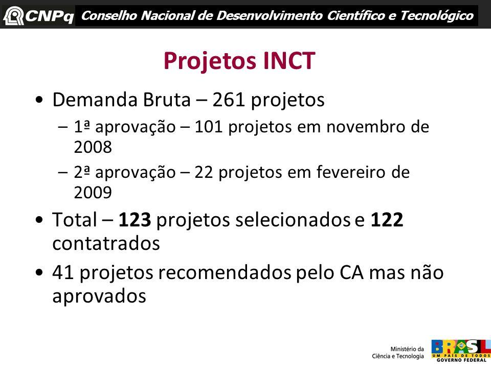 Demanda Bruta – 261 projetos –1ª aprovação – 101 projetos em novembro de 2008 –2ª aprovação – 22 projetos em fevereiro de 2009 Total – 123 projetos se