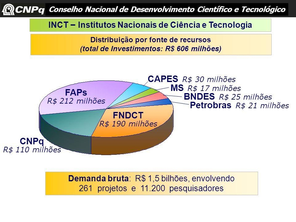 Distribuição por fonte de recursos (total de Investimentos: R$ 606 milhões) Demanda bruta: R$ 1,5 bilhões, envolvendo 261 projetos e 11.200 pesquisado