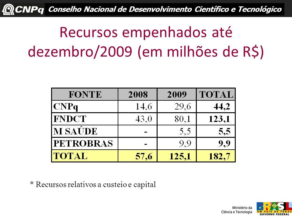 Recursos empenhados até dezembro/2009 (em milhões de R$) Conselho Nacional de Desenvolvimento Científico e Tecnológico * Recursos relativos a custeio