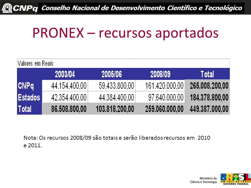 PRONEX – recursos aportados Conselho Nacional de Desenvolvimento Científico e Tecnológico Nota: Os recursos 2008/09 são totais e serão liberados recur