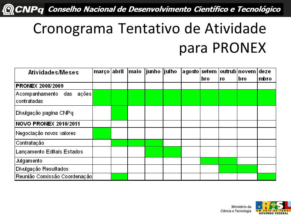 Cronograma Tentativo de Atividade para PRONEX Conselho Nacional de Desenvolvimento Científico e Tecnológico