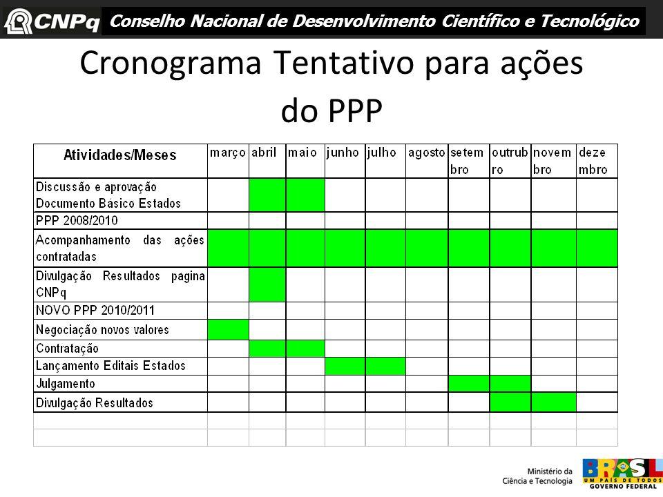 Cronograma Tentativo para ações do PPP Conselho Nacional de Desenvolvimento Científico e Tecnológico