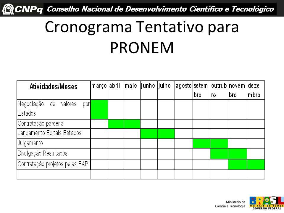 Cronograma Tentativo para PRONEM Conselho Nacional de Desenvolvimento Científico e Tecnológico
