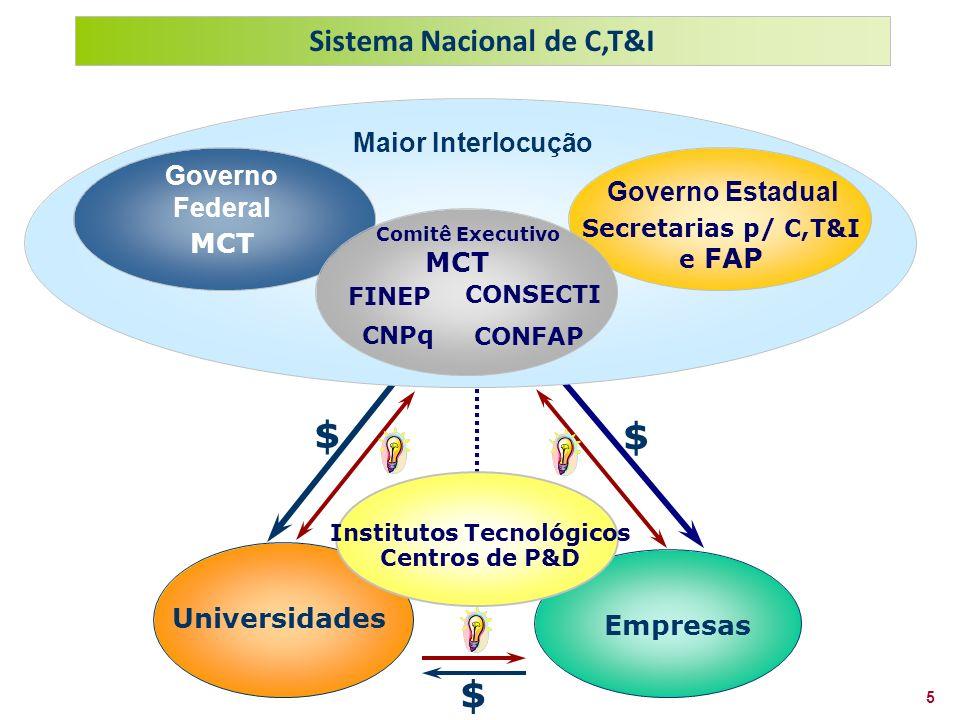5 Sistema Nacional de C,T&I Empresas Universidades Institutos Tecnológicos Centros de P&D $ $ $ Maior Interlocução MCT Governo Federal Secretarias p/