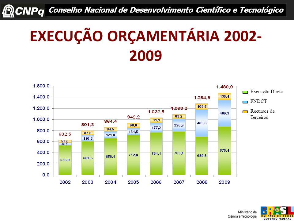 EXECUÇÃO ORÇAMENTÁRIA 2002- 2009 Conselho Nacional de Desenvolvimento Científico e Tecnológico Execução Direta FNDCT Recursos de Terceiros