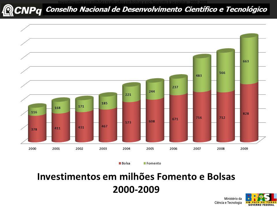 Conselho Nacional de Desenvolvimento Científico e Tecnológico Investimentos em milhões Fomento e Bolsas 2000-2009