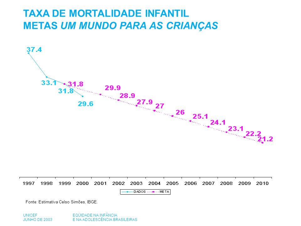 TAXA DE MORTALIDADE INFANTIL METAS UM MUNDO PARA AS CRIANÇAS Fonte: Estimativa Celso Simões, IBGE.