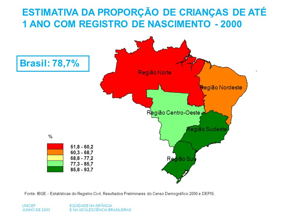 Região Norte Região Sudeste Região Sul Região Centro-Oeste Região Nordeste % 51,8 - 60,2 60,3 - 68,7 68,8 - 77,2 77,3 - 85,7 85,8 - 93,7 Fonte: IBGE - Estatísticas do Registro Civil, Resultados Preliminares do Censo Demográfico 2000 e DEPIS.