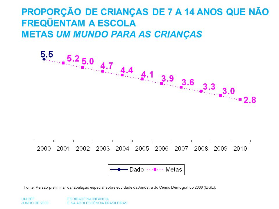 PROPORÇÃO DE CRIANÇAS DE 7 A 14 ANOS QUE NÃO FREQÜENTAM A ESCOLA METAS UM MUNDO PARA AS CRIANÇAS Fonte: Versão preliminar da tabulação especial sobre eqüidade da Amostra do Censo Demográfico 2000 (IBGE).