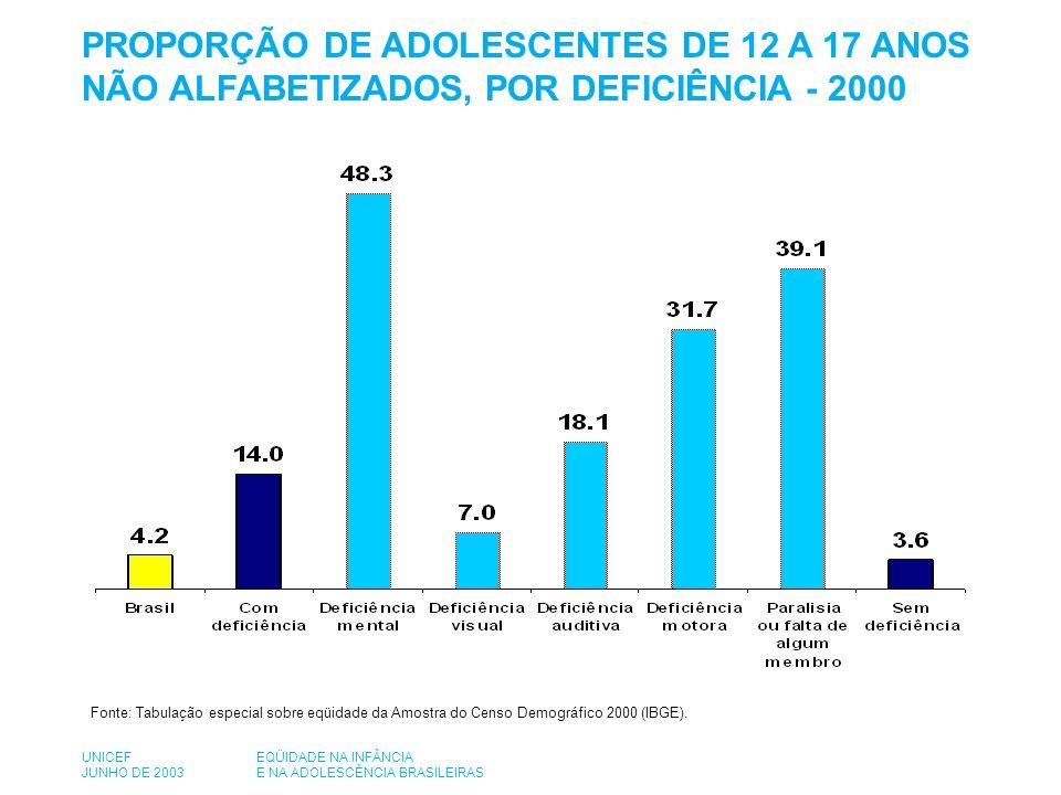 PROPORÇÃO DE ADOLESCENTES DE 12 A 17 ANOS NÃO ALFABETIZADOS, POR GÊNERO - 2000 Fonte: Tabulação especial sobre eqüidade da Amostra do Censo Demográfico 2000 (IBGE).