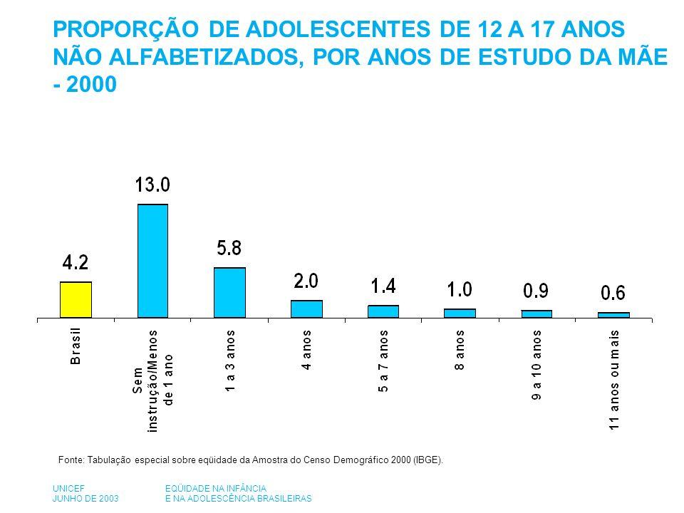 Fonte: Tabulação especial sobre eqüidade da Amostra do Censo Demográfico 2000 (IBGE).
