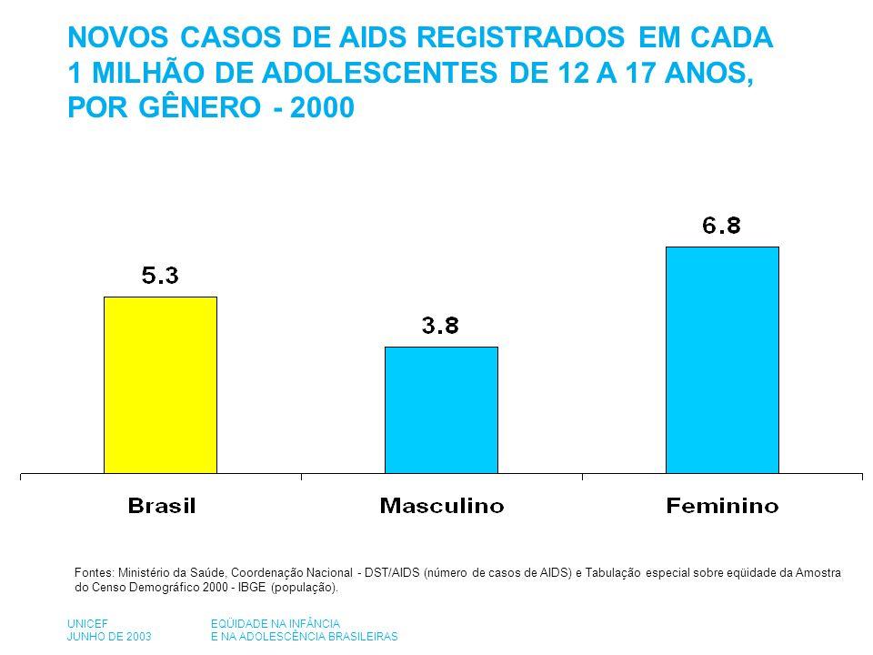 NOVOS CASOS DE AIDS REGISTRADOS EM CADA 1 MILHÃO DE ADOLESCENTES DE 12 A 17 ANOS, POR GÊNERO - 2000 Fontes: Ministério da Saúde, Coordenação Nacional - DST/AIDS (número de casos de AIDS) e Tabulação especial sobre eqüidade da Amostra do Censo Demográfico 2000 - IBGE (população).