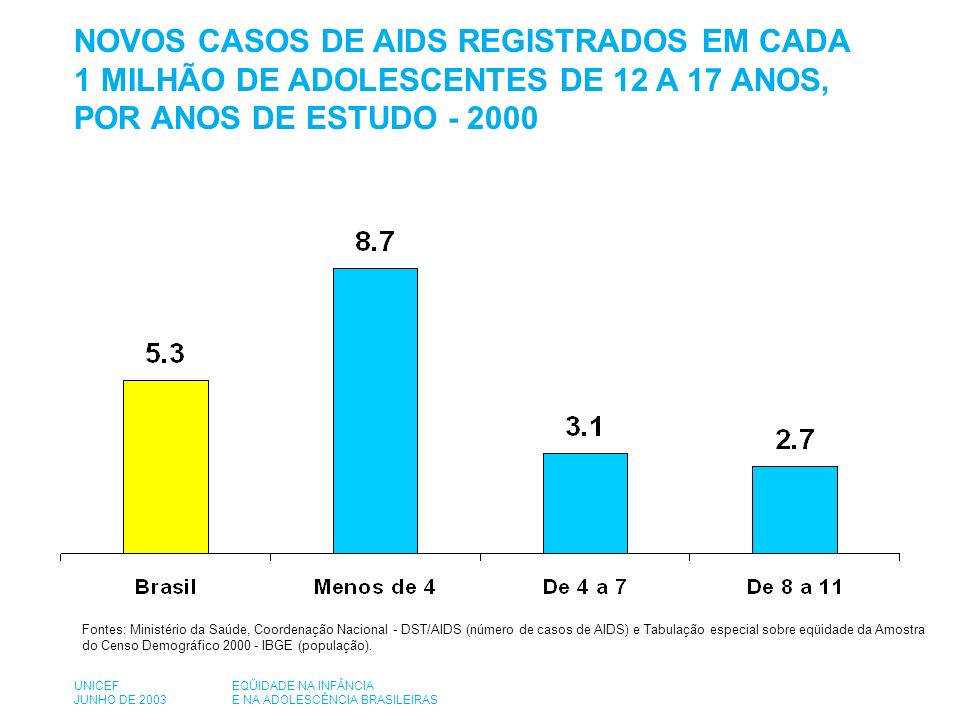 Fontes: Ministério da Saúde, Coordenação Nacional - DST/AIDS (número de casos de AIDS) e Tabulação especial sobre eqüidade da Amostra do Censo Demográfico 2000 - IBGE (população).
