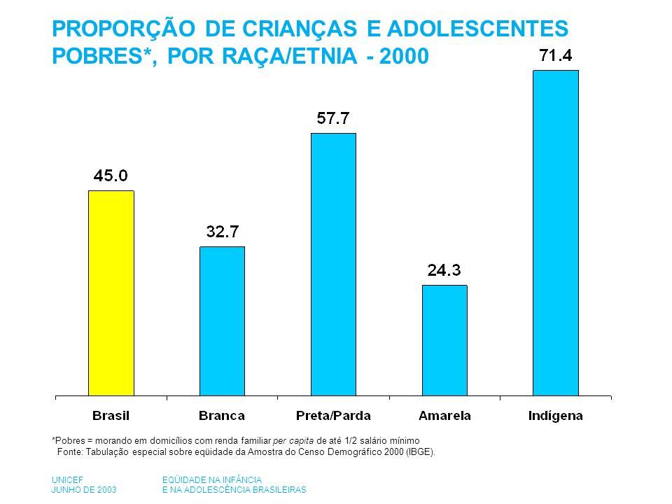 PROPORÇÃO DE CRIANÇAS E ADOLESCENTES POBRES*, POR RAÇA/ETNIA - 2000 *Pobres = morando em domicílios com renda familiar per capita de até 1/2 salário mínimo Fonte: Tabulação especial sobre eqüidade da Amostra do Censo Demográfico 2000 (IBGE).