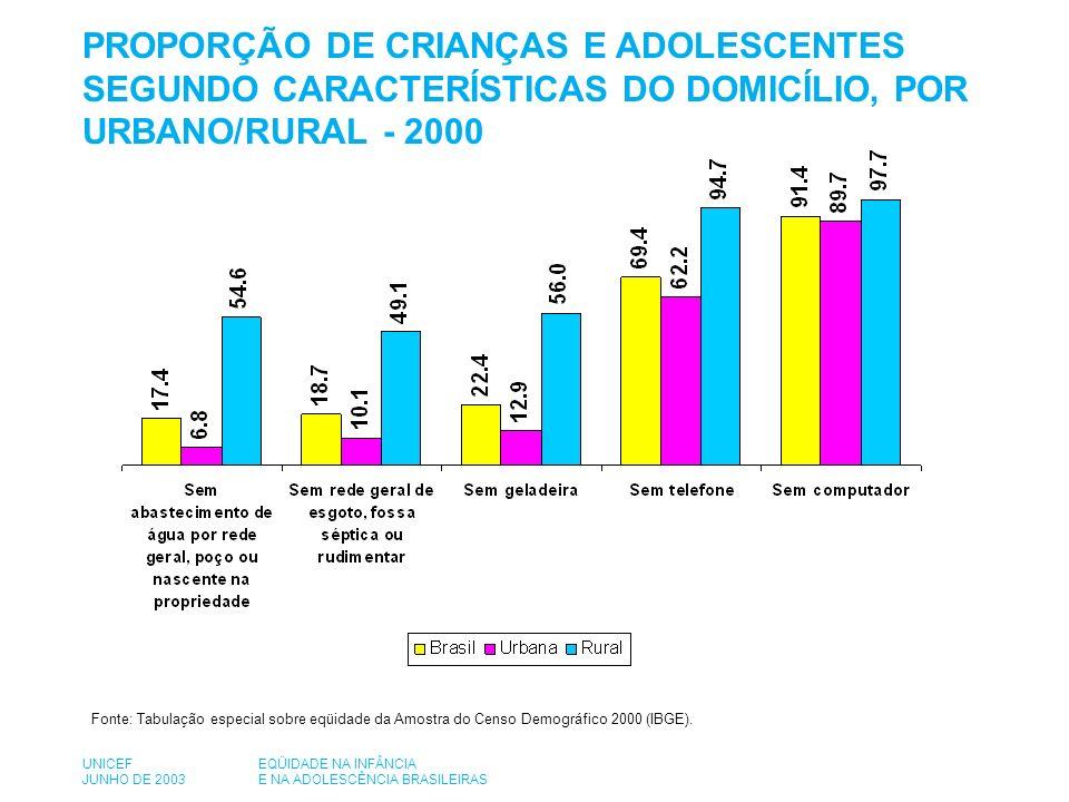 PROPORÇÃO DE CRIANÇAS E ADOLESCENTES SEGUNDO CARACTERÍSTICAS DO DOMICÍLIO, POR URBANO/RURAL - 2000 Fonte: Tabulação especial sobre eqüidade da Amostra do Censo Demográfico 2000 (IBGE).