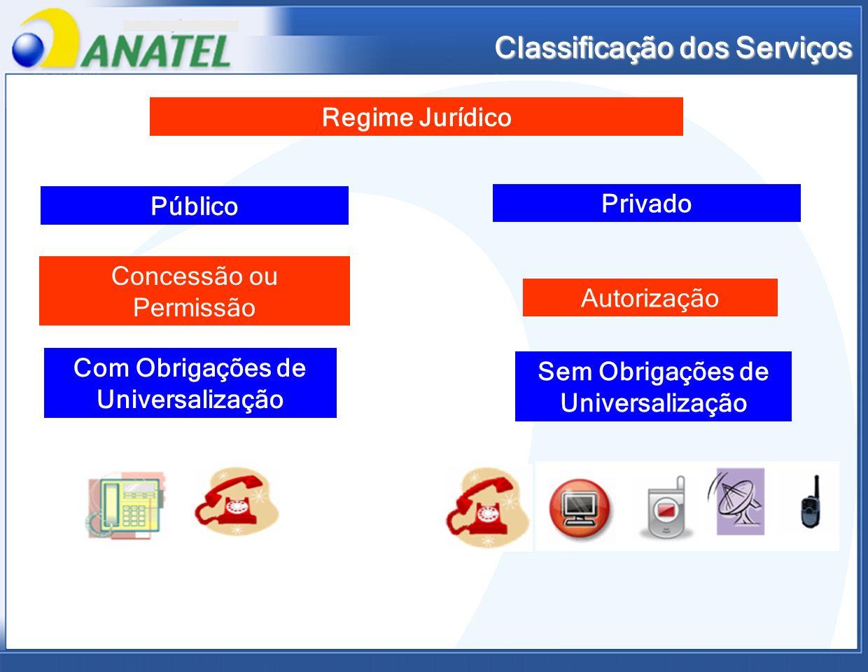 Classificação dos Serviços Regime Jurídico Público Privado Concessão ou Permissão Autorização Com Obrigações de Universalização Sem Obrigações de Univ
