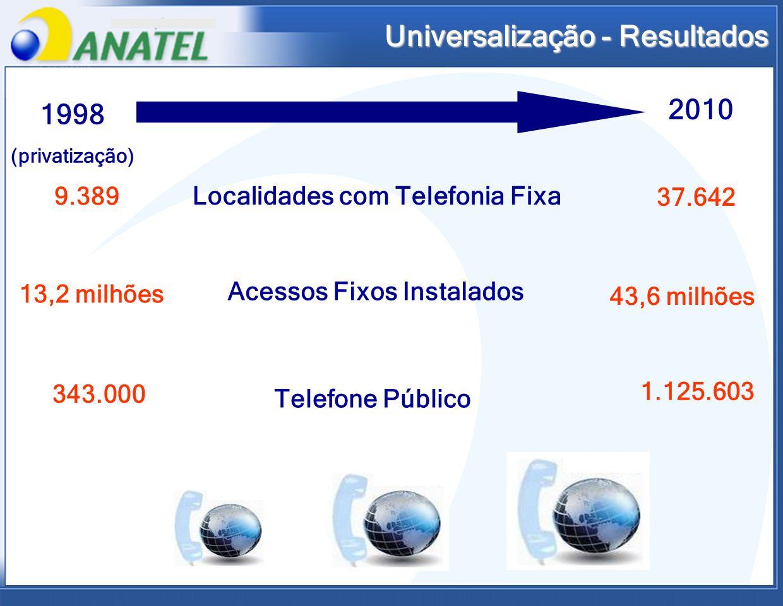 Localidades com Telefonia Fixa 1998 (privatização) 2010 Acessos Fixos Instalados Universalização - Resultados Universalização - Resultados 9.389 13,2