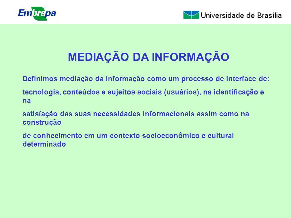 MEDIAÇÃO DA INFORMAÇÃO Definimos mediação da informação como um processo de interface de: tecnologia, conteúdos e sujeitos sociais (usuários), na iden