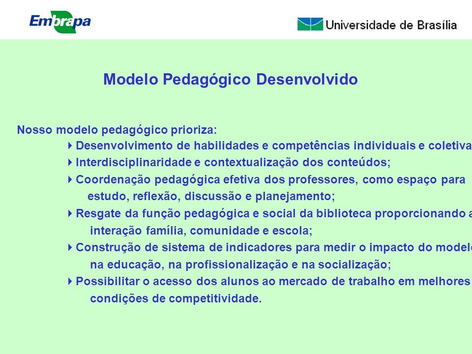 Modelo Pedagógico Desenvolvido Nosso modelo pedagógico prioriza: Desenvolvimento de habilidades e competências individuais e coletiva; Interdisciplina