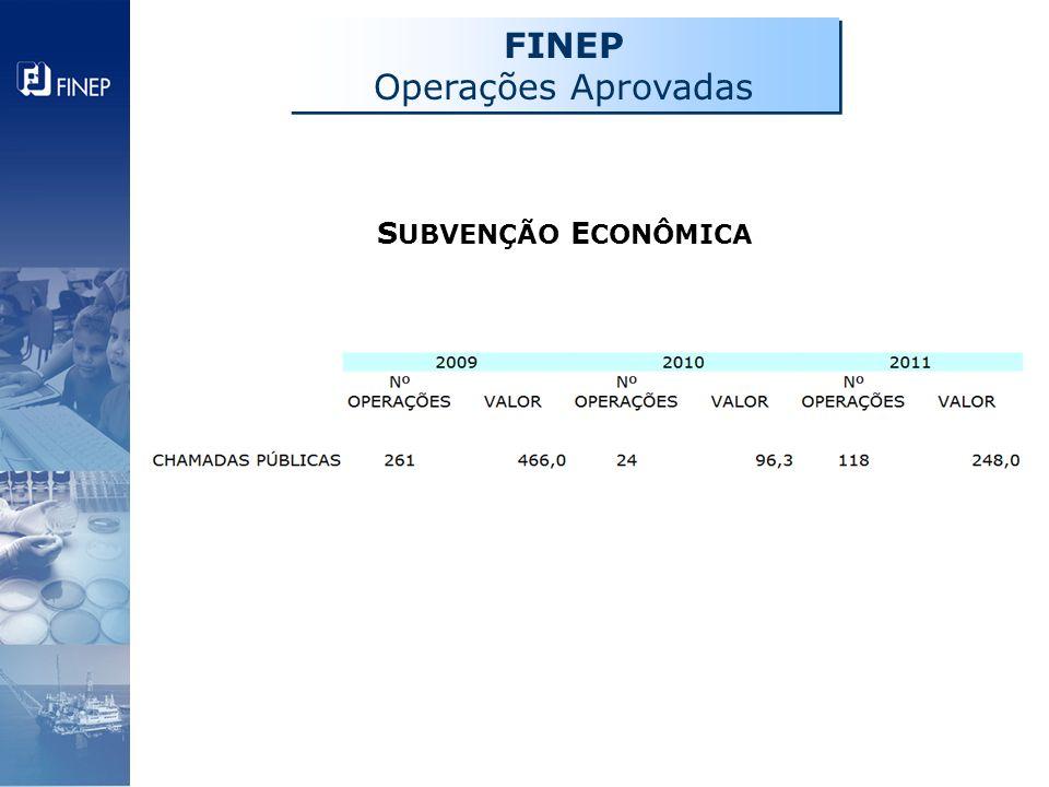FINEP Operações Aprovadas FINEP Operações Aprovadas S UBVENÇÃO E CONÔMICA
