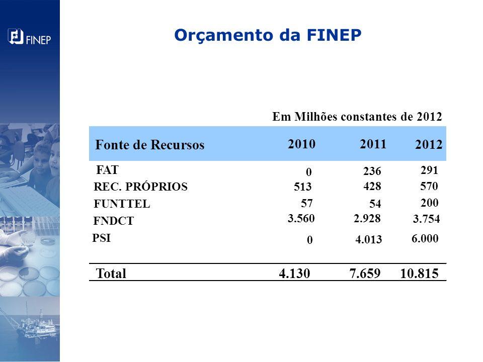 Orçamento da FINEP FAT 0 291 REC. PRÓPRIOS513 428570 FUNTTEL 54 200 FNDCT 3.560 2.928 3.754 PSI 6.000 Total 4.130 7.65910.815 Em Milhões constantes de
