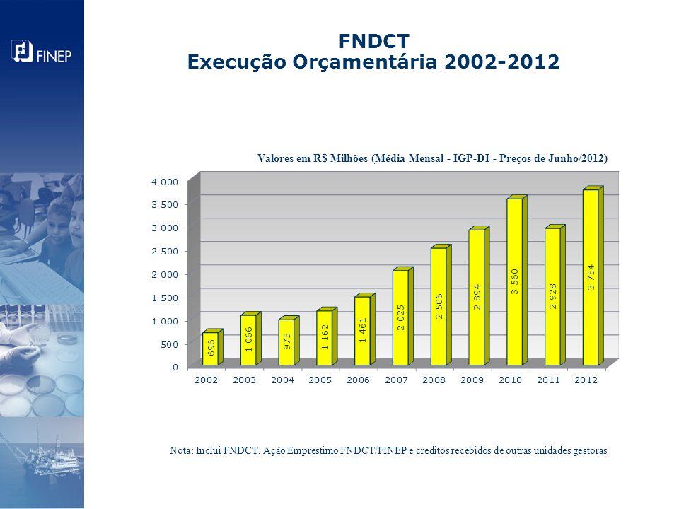 FNDCT Execução Orçamentária 2002-2012 Valores em R$ Milhões (Média Mensal - IGP-DI - Preços de Junho/2012) Nota: Inclui FNDCT, Ação Empréstimo FNDCT/F
