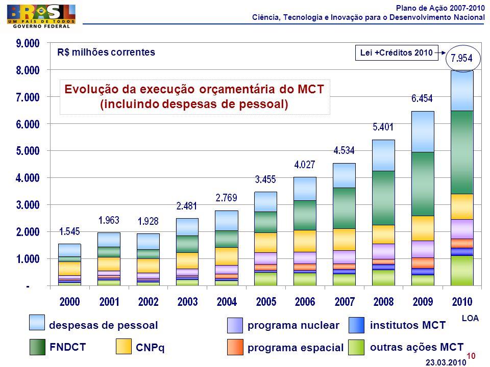Plano de Ação 2007-2010 Ciência, Tecnologia e Inovação para o Desenvolvimento Nacional R$ milhões correntes LOA 23.03.2010 10 Evolução da execução orç