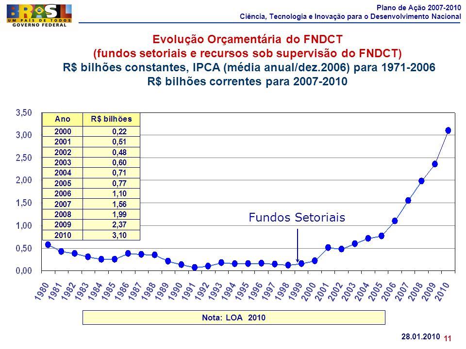 Nota: LOA 2010 Fundos Setoriais Evolução Orçamentária do FNDCT (fundos setoriais e recursos sob supervisão do FNDCT) R$ bilhões constantes, IPCA (médi
