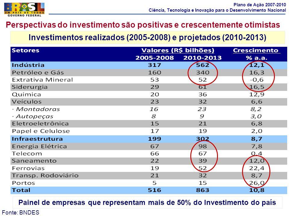 14 Perspectivas do investimento são positivas e crescentemente otimistas Fonte: BNDES Painel de empresas que representam mais de 50% do Investimento d