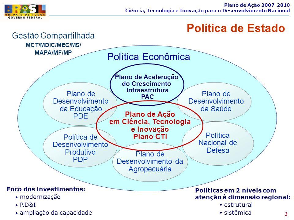 3 Política de Estado Gestão Compartilhada MCT/MDIC/MEC/MS/ MAPA/MF/MP Política Econômica Plano de Desenvolvimento da Educação PDE Plano de Desenvolvim