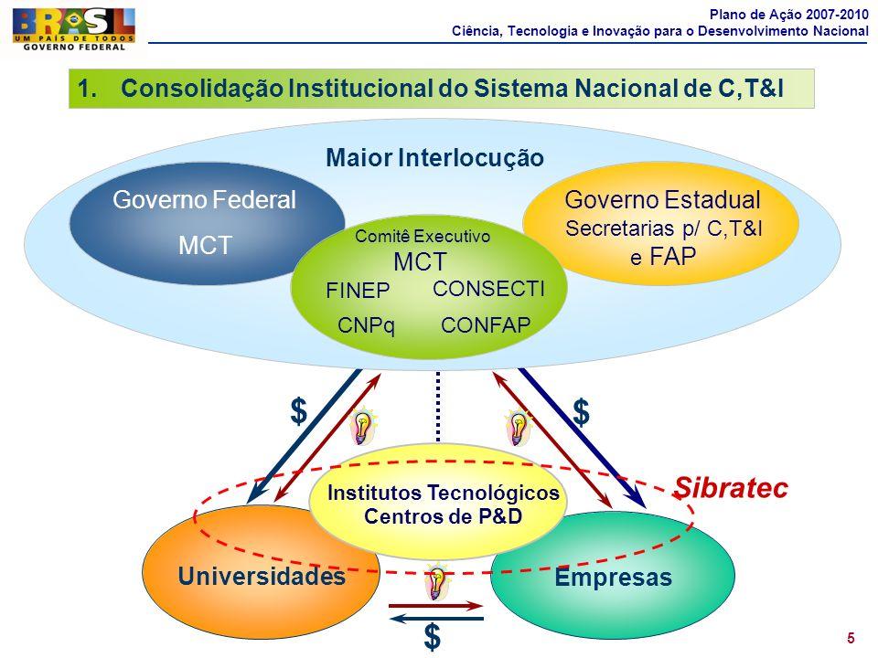 5 1.Consolidação Institucional do Sistema Nacional de C,T&I Empresas Universidades Institutos Tecnológicos Centros de P&D $ $ $ Maior Interlocução MCT