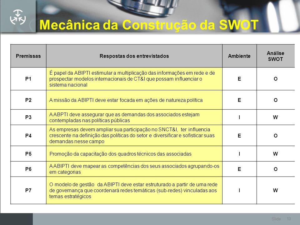 Slide 10 Mecânica da Construção da SWOT PremissasRespostas dos entrevistadosAmbiente Análise SWOT P1 É papel da ABIPTI estimular a multiplicação das i