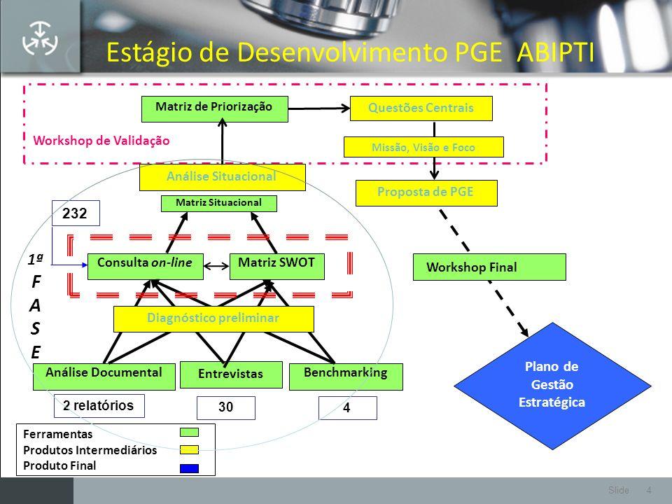 Slide 4 Ferramentas Produtos Intermediários Produto Final Benchmarking Matriz SWOT Análise Documental Consulta on-line Entrevistas Questões Centrais P