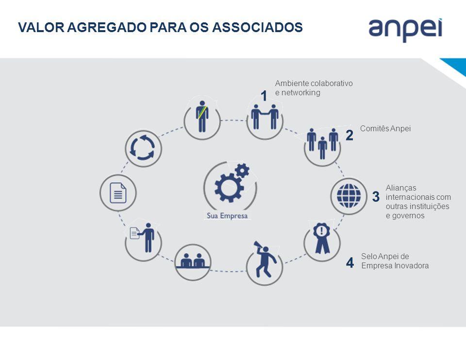 Ambiente colaborativo e networking 1 Comitês Anpei 2 Alianças internacionais com outras instituições e governos 3 Selo Anpei de Empresa Inovadora 4 VA