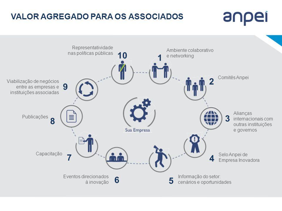 Representatividade nas políticas públicas 10 Ambiente colaborativo e networking 1 Comitês Anpei 2 Alianças internacionais com outras instituições e go