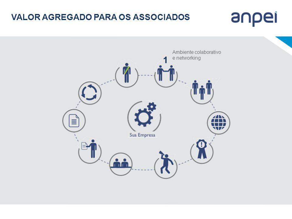Ambiente colaborativo e networking 1 VALOR AGREGADO PARA OS ASSOCIADOS