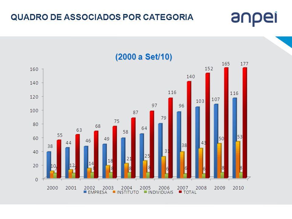 QUADRO DE ASSOCIADOS POR CATEGORIA (2000 a Set/10)